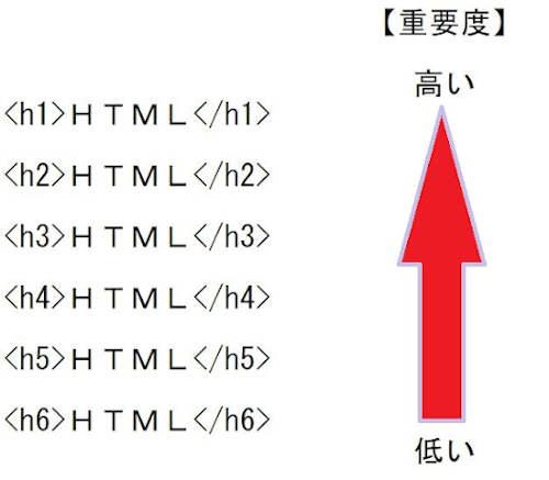 見出しタグはh1~h6まであり「重要度」が変わる