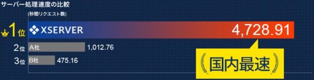 エックスサーバの処理速度比較